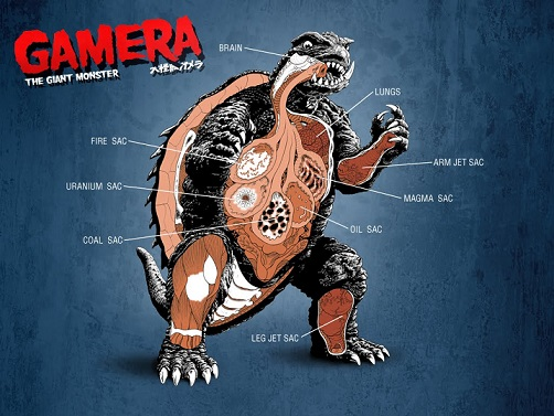 Gamera - the giant monster - diagram